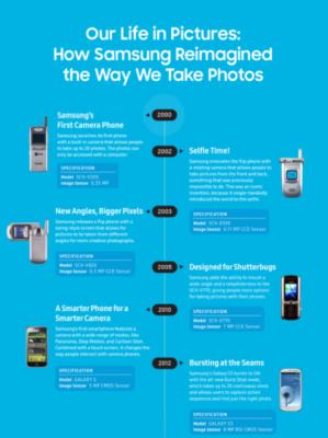 Samsung infografica camera phone 2000-2012