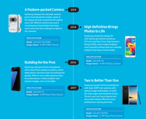 Samsung infografica camera phone 2013-2017
