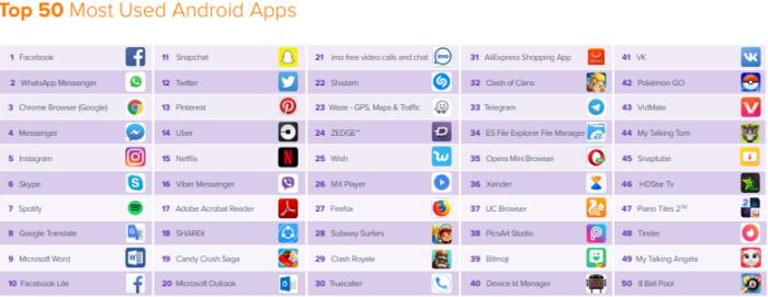 applicazioni Android più usate