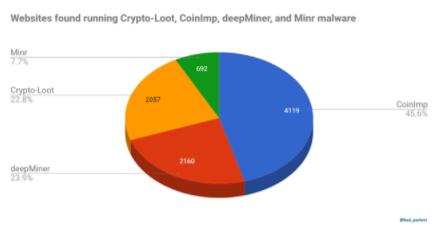 diffusione malware criptovalute