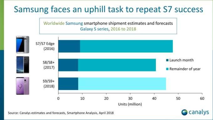 Samsung, dati vendite