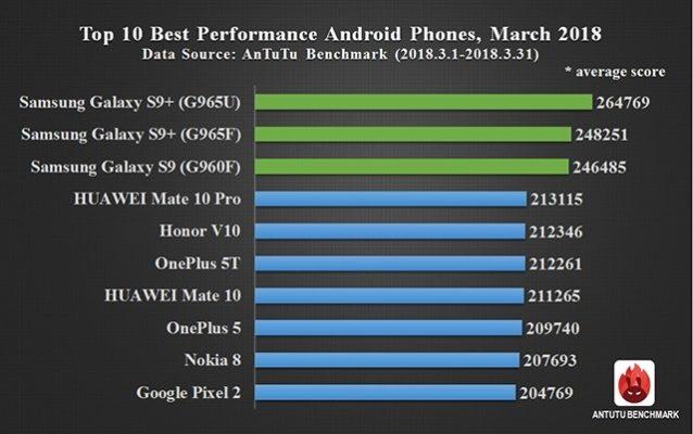 classifica AnTuTu Marzo 2018 Samsung Galaxy S9