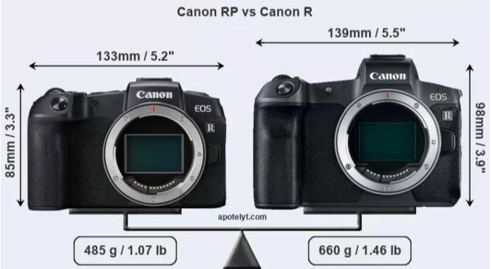 Differenza tra un sensore APSC e uno FULL FRAME in una macchina digitale Mirrorless