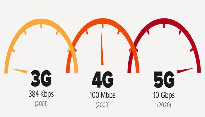 3g 4g 5g svelate le differenze delle reti tim vodafone for Mobili 2g recensioni