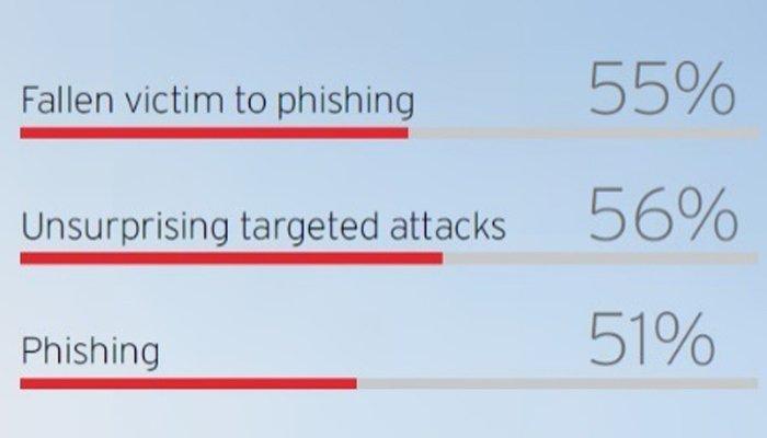 Risultati immagini per phishing