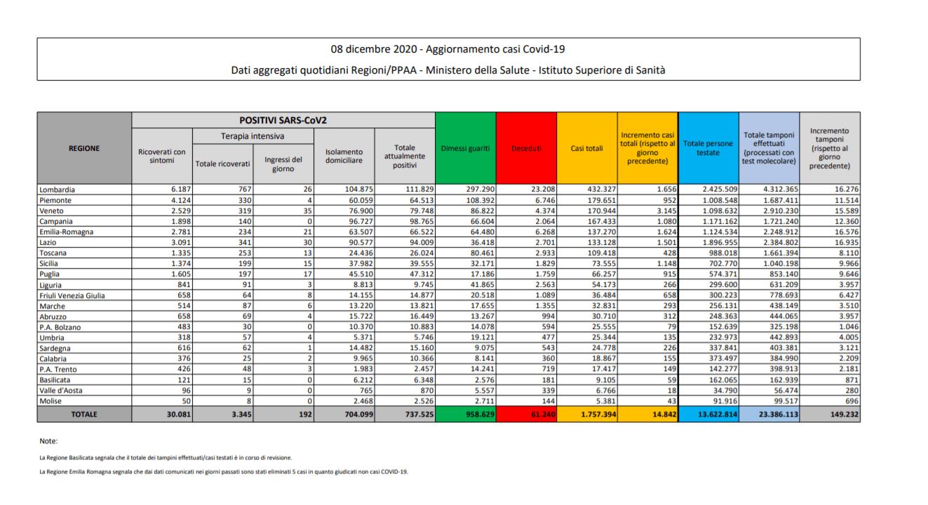 COVID-19, il bollettino di oggi: 14.842 nuovi casi